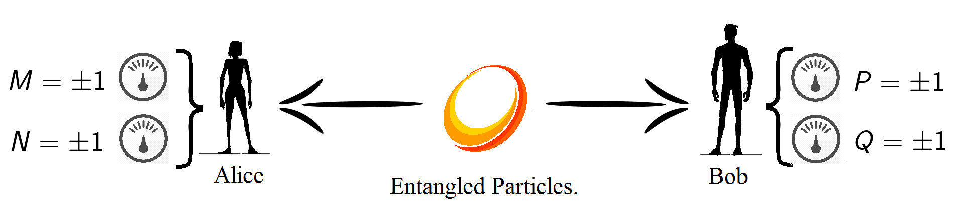 Entanglement (II): Non-locality, Hidden Variables and Bell's Inequalities.